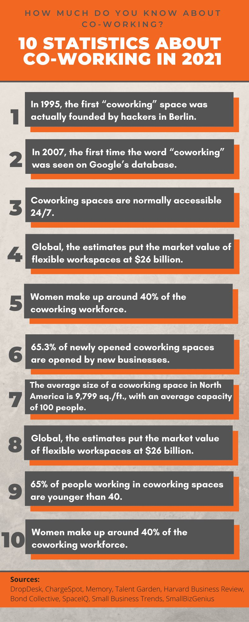 INFOGRAPHIC- How Much Do You Know About Co-Working 101 Statistics about Shared Workspaces in 2021