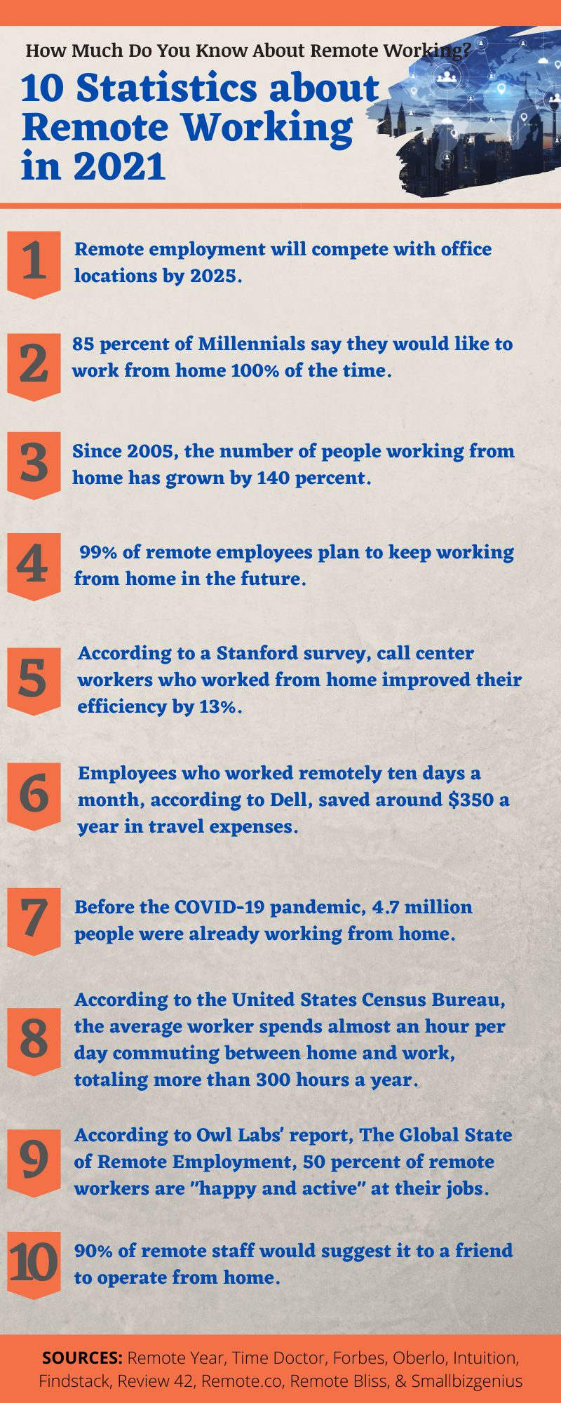 INFOGRAPHIC Victory WorkSpace - 101 Statistics about Remote Working in 2021
